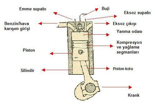 Piston ve Silindir