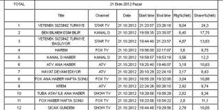 21 ekim 2012 reyting